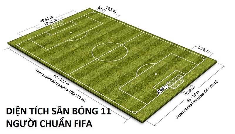 Diện tích sân bóng 11 người theo chuẩn của FIFA